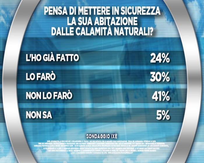 sondaggi terremoto, calamità naturali
