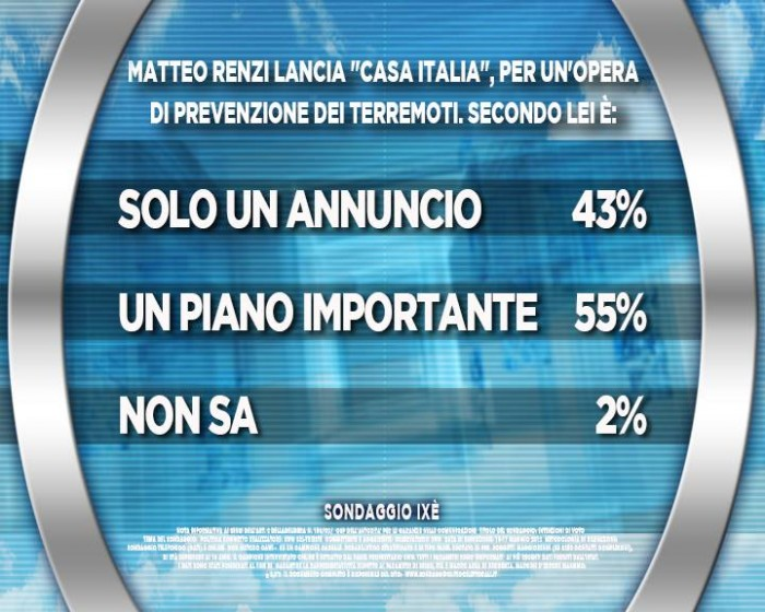 sondaggi terremoto, casa italia