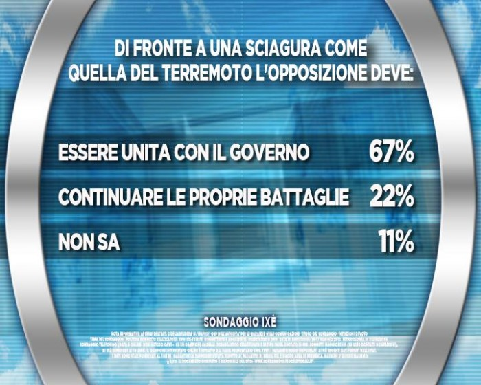 sondaggi terremoto, opposizione