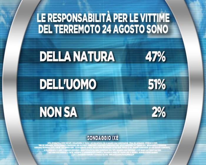 sondaggi, terremoto responsabilità