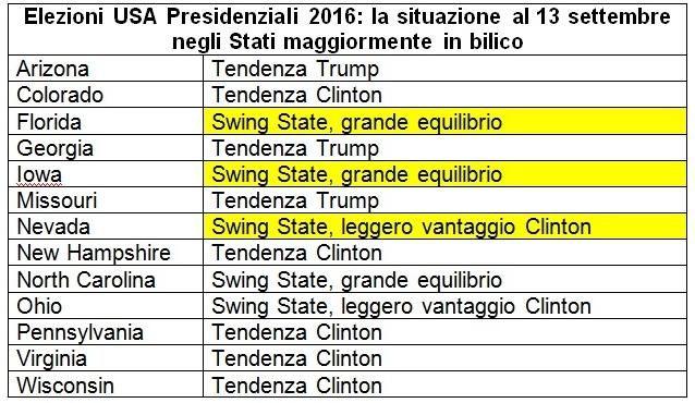 sondaggi usa 2016 intenzioni di voto previsioni situazione 13 settembre