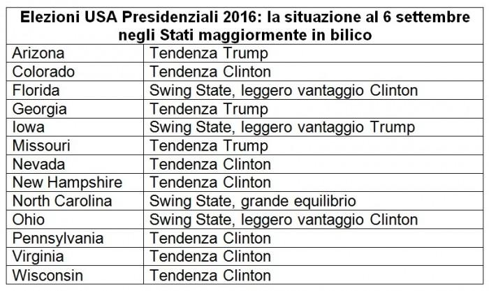 sondaggi usa intenzioni di voto swing states 6 settembre