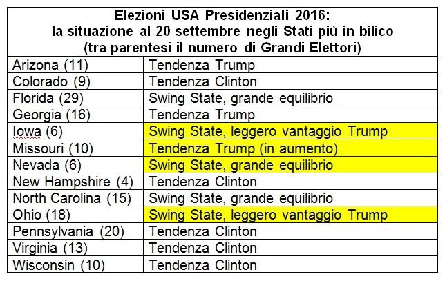 sondaggi usa situazione e previsioni al 20 settembre intenzioni di voto negli stati in bilico