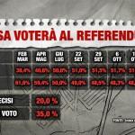 sondaggio Index referendum