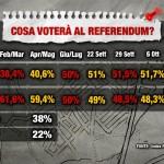 Sondaggio index referendum costituzionale