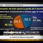 referendum sondaggio demopolis