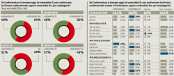 Sondaggio Ipsos referendum, il �No� in vantaggio di otto punti