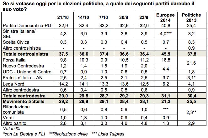 sondaggi pd