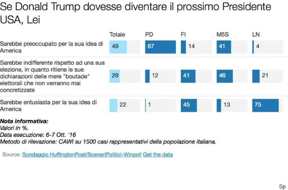 Sondaggi Usa 2016, presidenziali