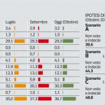 Sondaggio Ipsos M5S