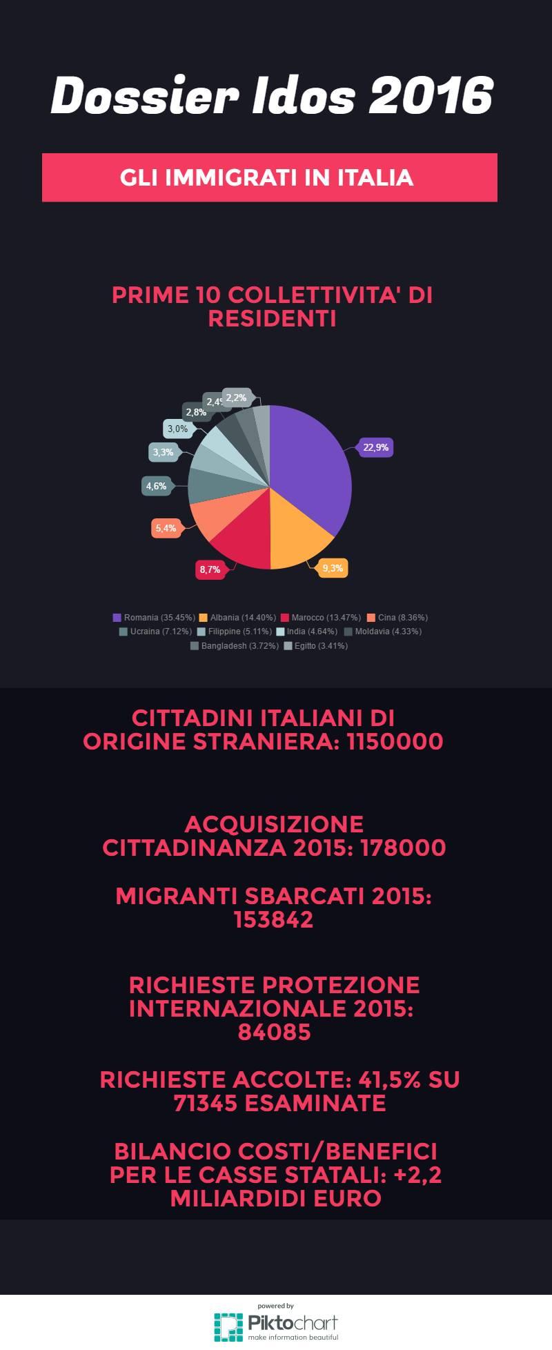 immigrazione-migranti