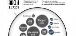 Petrolio: un mercato pi� grande di quello di tutti i metalli