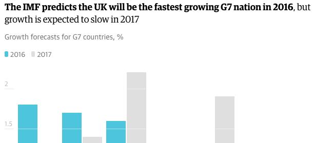 regno unito, brexit, fmi