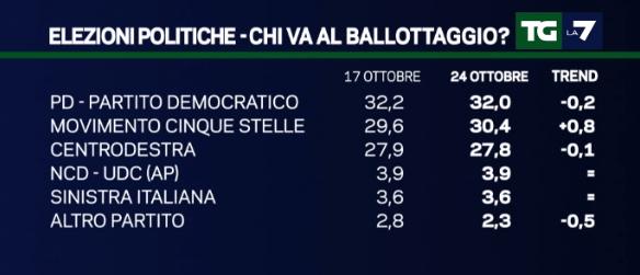 sondaggi movimento 5 stelle, nomi di coalizioni e partiti su sfondo blu