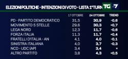 Sondaggi Movimento 5 Stelle: � di nuovo crescita, per EMG il PD ora � avanti solo per lo 0,6%
