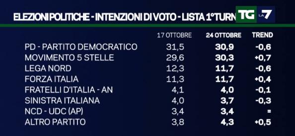 sondaggi movimento 5 stelle, nomi di partiti e percentuali
