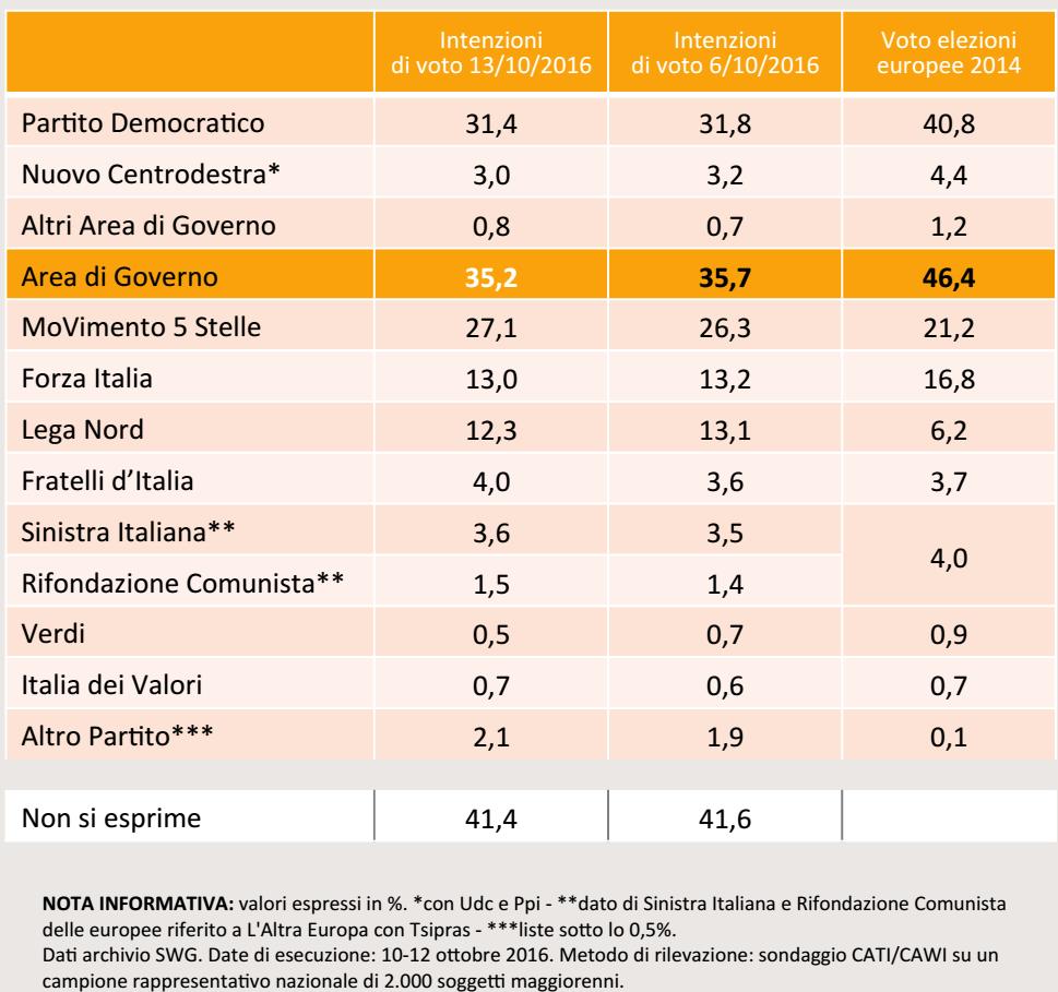 sondaggi movimento 5 stelle, tabella arancione con numeri e nomi di partiti