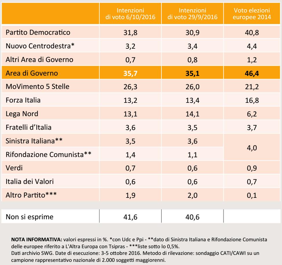 sondaggi pd, tabella con percentuali e nomi di partiti su sfondo arancione