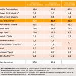 sondaggi pd, tabella con nomi di partiti e percentuali su sfondo arancione