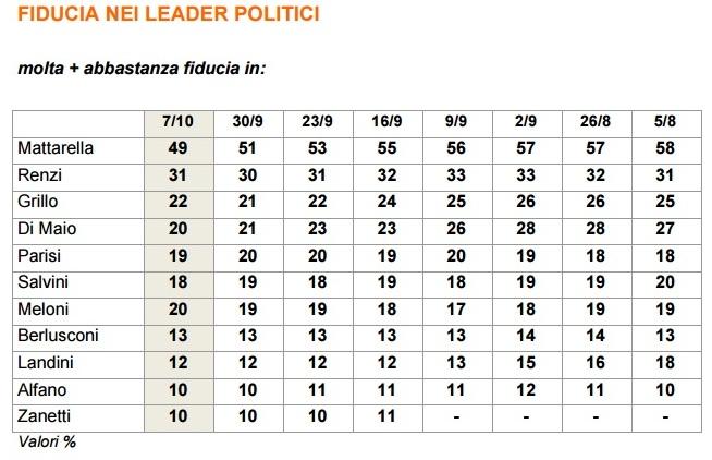 sondaggi fiducia leader politici ixè 7 ottobre