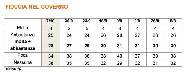 sondaggi fiducia governo renzi ixe 7 ottobre