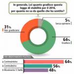 sondaggi-manovra-finanziaria