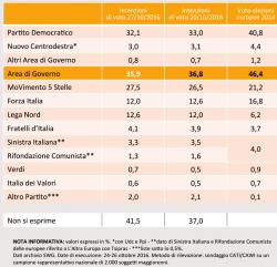 Sondaggi Movimento 5 Stelle, per SWG il partito di Grillo cresce di un punto, PD, in calo, pi� vicino