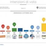 sondaggi movimento 5 stelle piepoli intenzioni di voto 3 ottobre