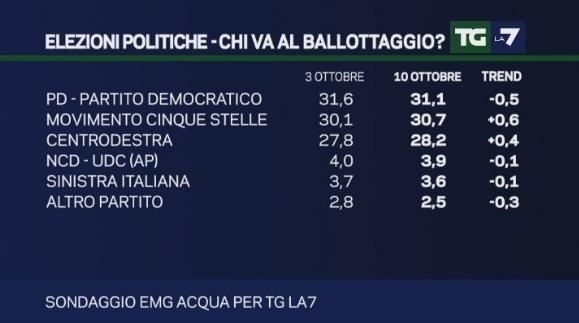sondaggi pd emg intenzioni di voto 10 ottobre