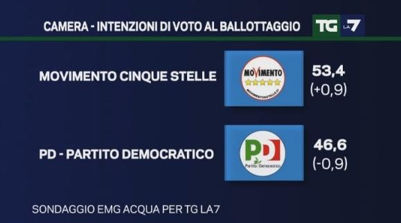 sondaggi pd emg intenzioni di voto 10 ottobre ballottaggio