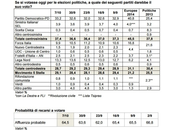 sondaggi pd ixe intenzioni di voto 7 ottobre