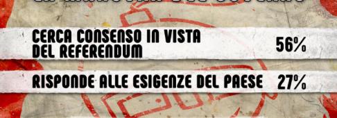 Sondaggi Politici, per gli italiani la manovra è uno spot a favore della riforma costituzionale