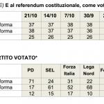 sondaggi referendum costituzionale, tabella in grigio con percentuali e nomi dei partiti