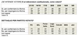 Sondaggi referendum costituzionale, per Ix� il No torna in vantaggio, calano gli indecisi
