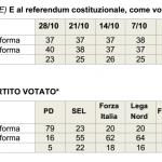 sondaggi referendum costituzionale, tabella in grigio con nomi di partito e percentuali