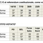 sondaggi referendum costituzionale, tabella con nomi di partiti e percentuali