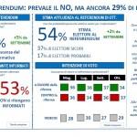 sondaggi referendum costituzionale, istogrammi e percentuali