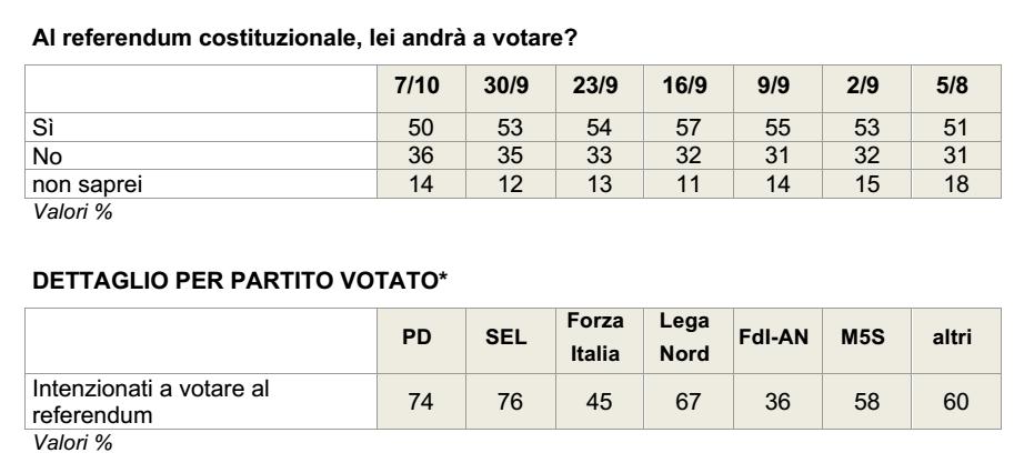 sondaggi referendum costituzionale, tabella in grigio con pecentuali
