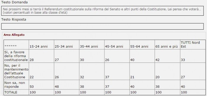 sondaggi referendum costituzionale demos intenzioni di voto nord est per fasce d'età