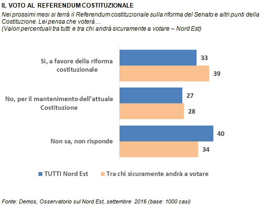sondaggi referendum costituzionale demos intenzioni di voto nord est