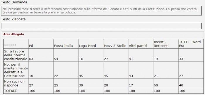sondaggi referendum costituzionale demos intenzioni di voto nord est per partito