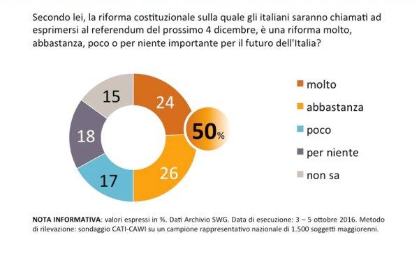 sondaggi referendum costituzionale swg interesse italiani affluenza astensione