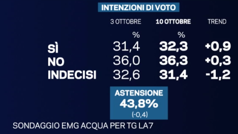 sondaggi riforme costituzionali, percentuali su sfondo blu