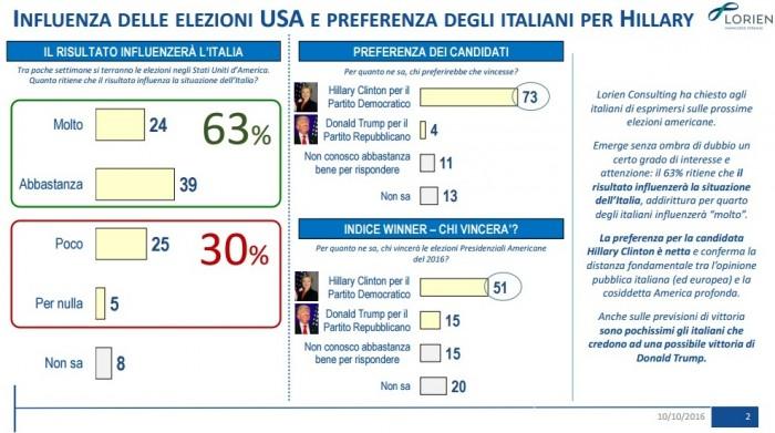 sondaggi usa 2016 lorien intenzioni di voto italiani