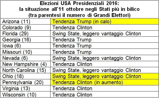 sondaggi usa swing states 11 ottobre