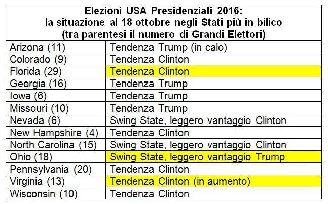 sondaggi usa swing states 18 ottobre intenzioni di voto stati in bilico