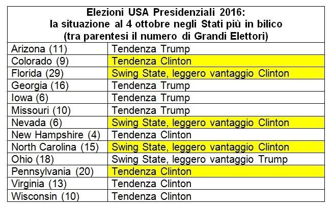 sondaggi usa swing states 4 ottobre situazione e previsioni stati in bilico