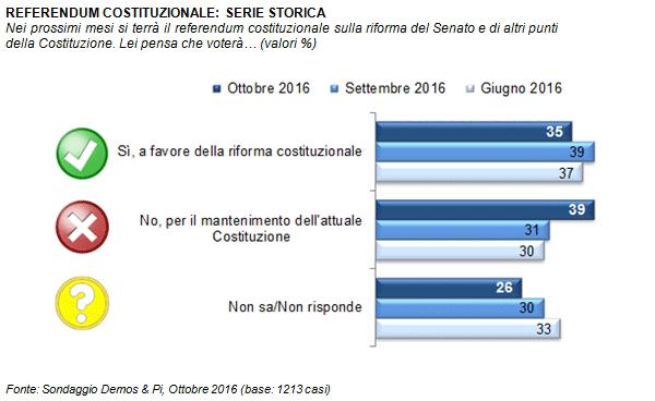 referendum-sondaggio-demos