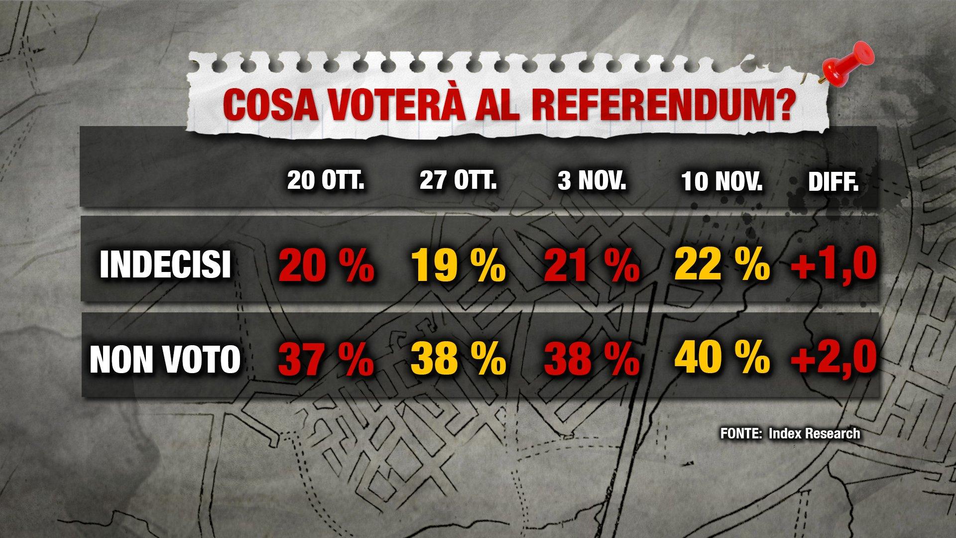 sondaggi referendum costituzionale, Index