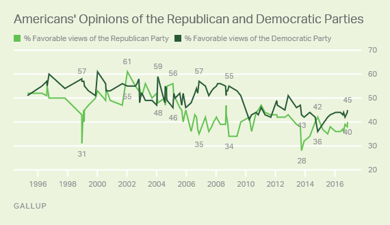 immagine partito democratico e repubblicano Usa